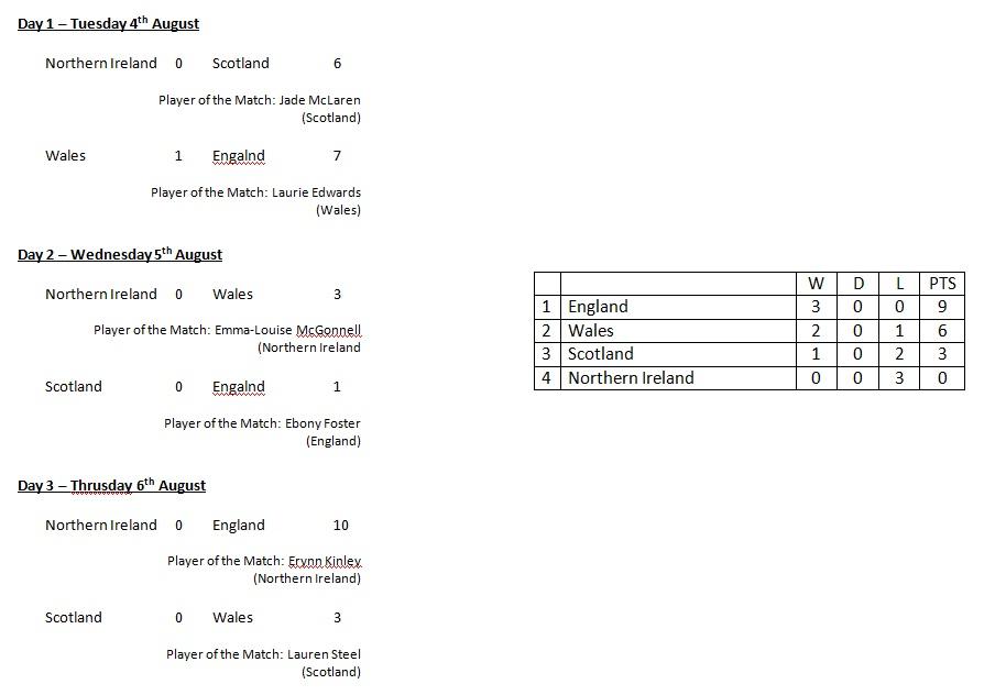 Rosebowl Results